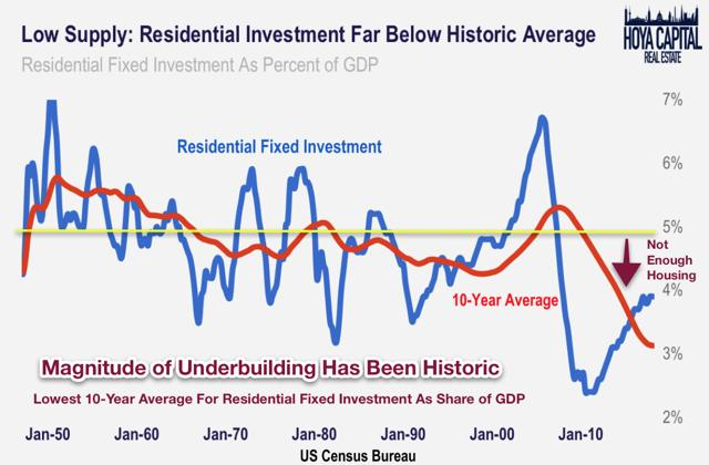 residential fixed investment