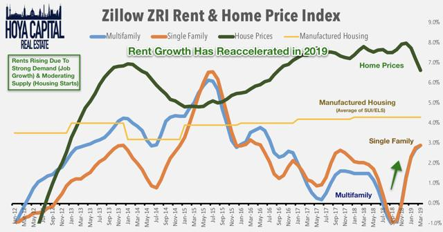 rent growth reits