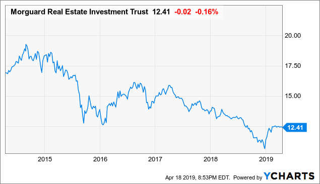 Morguard Real Estate Investment Trust: This 7.7%-Yielding REIT Remains A Hold