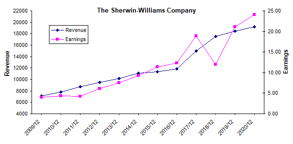 Sherwin-Williams: Buy For Its Growth Rather Than Its Dividend