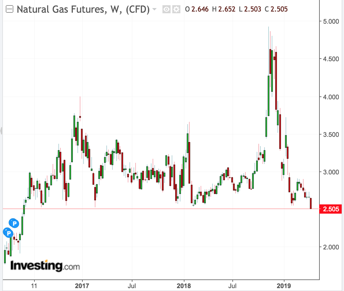 Natural Gas Gaps Down Over 2.5% To Its Lowest Levels In Nearly 3 Years On Wednesday As Injection Forecast Strengthens