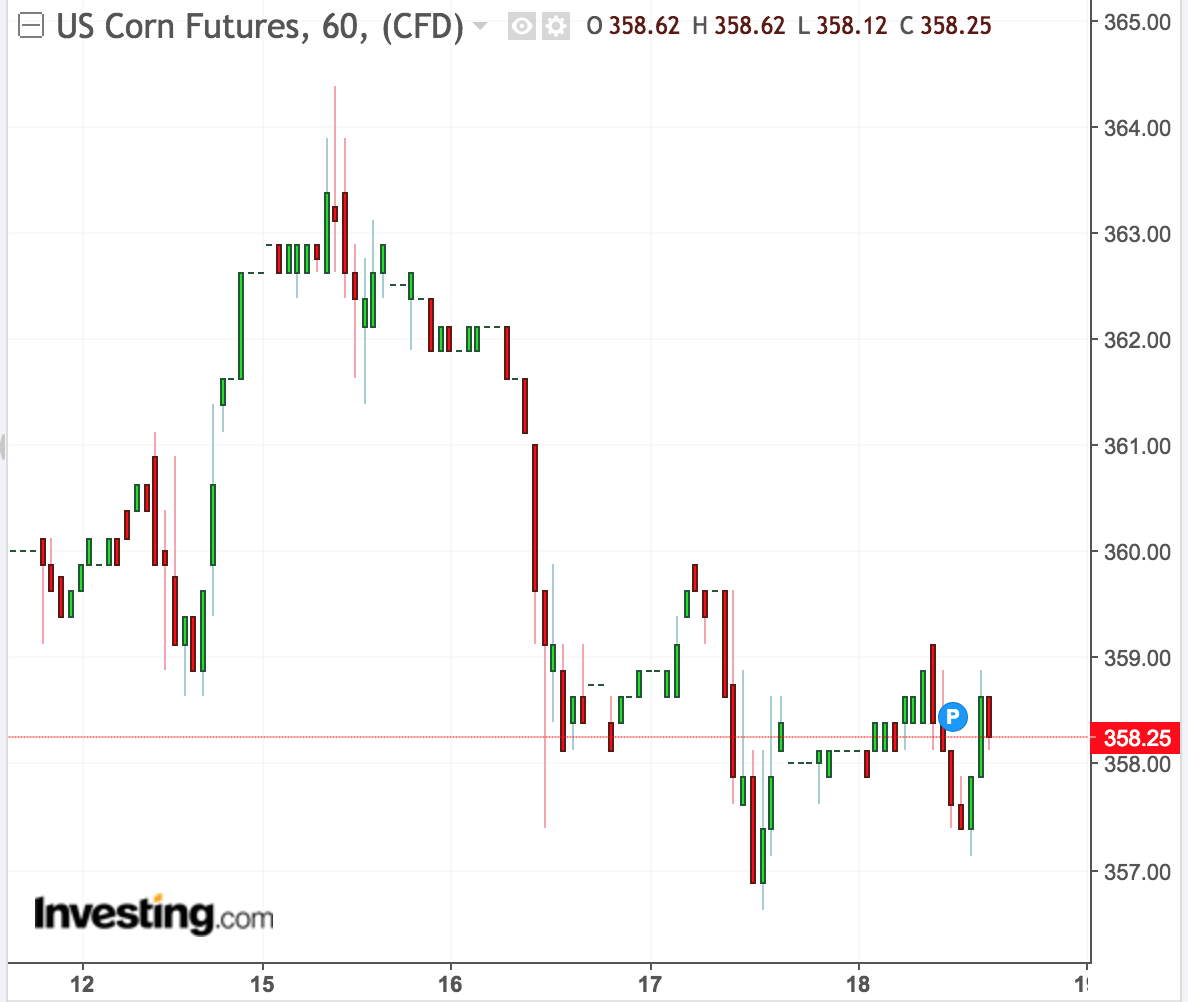 Agriculture Markets Mixed Trading Thursday; Corn Exports Top Traders' Expectations, Wheat And Soybean Exports Fall In Line With Expectations