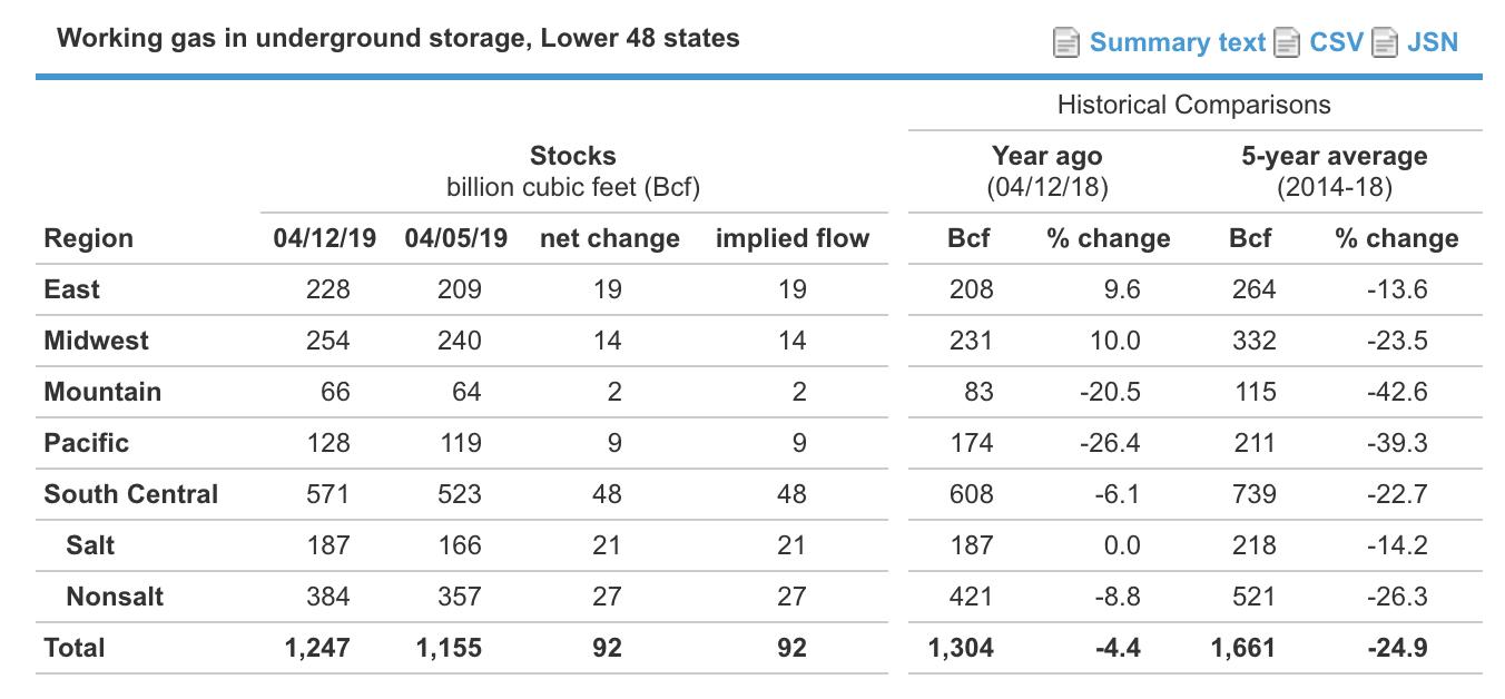 Weekly Natural Gas Storage Report: Bearish Balance Overwhelms The Bulls