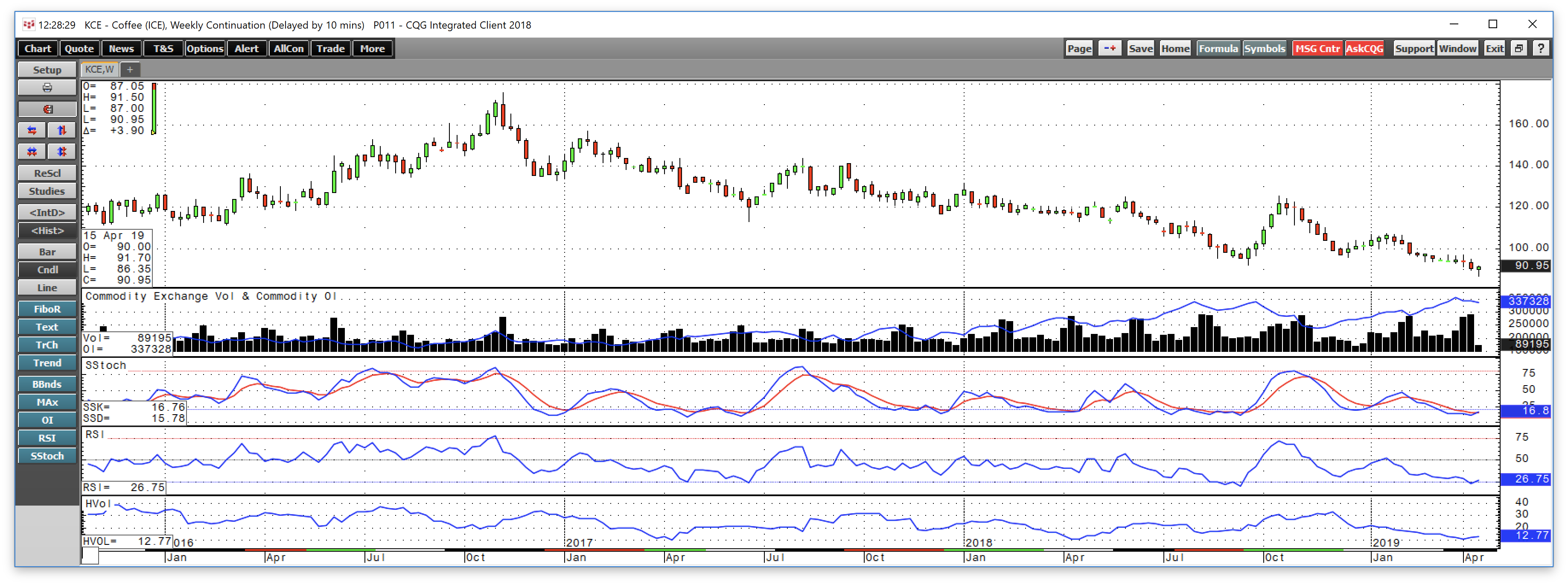 Coffee - The Most Frustrating Trade From The Long Side In Years