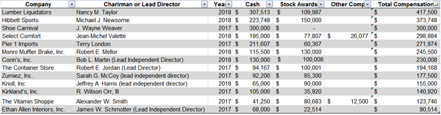 Lumber Liquidators Chairman compensation compared to peers