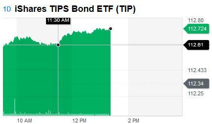 TIP ETF