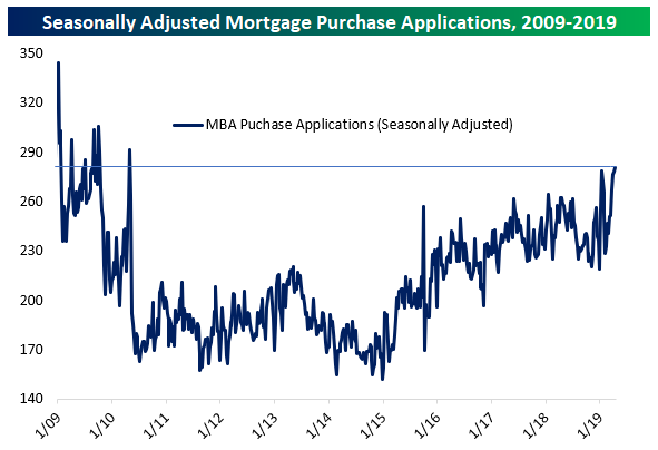 Mortgage Applications Hit 9-Year High
