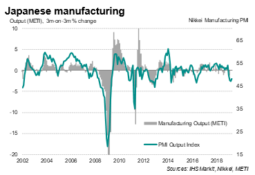 Japanese Manufacturing's Steep Downturn Extends Into April