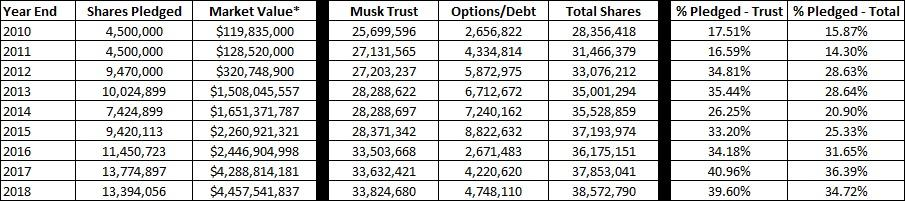 Tesla: Elon Musk Borrowing Update