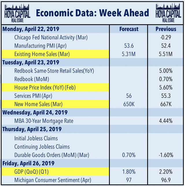 week ahead real estate