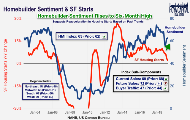 homebuilder sentiment 2019