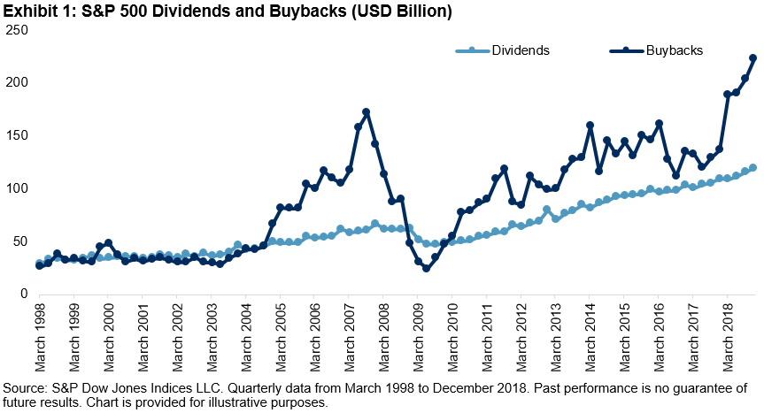 Dividends And Buybacks: S&P 500® Buyback Index Outperforms