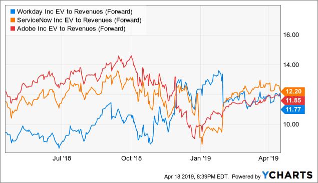 Atlassian: Big Valuation Starting To Bite - Atlassian Corporation