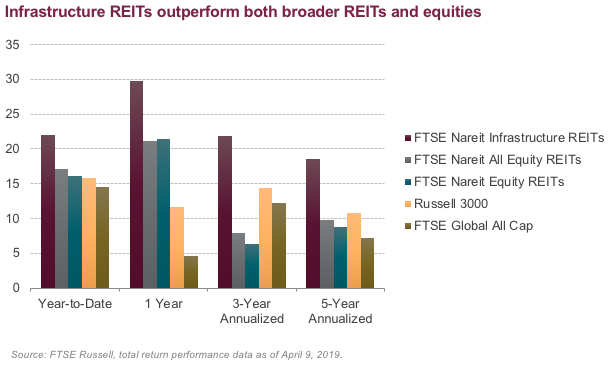 Infrastructure REITs: A Match Made In Low Yield Environment Heaven