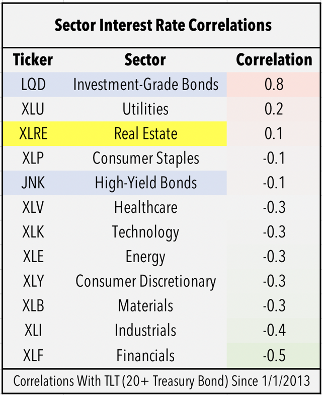 interest rate sectors