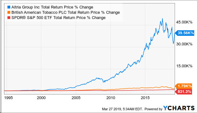 Altria High Yielding Income Stock With Share Price Upside Nyse Mo Seeking Alpha