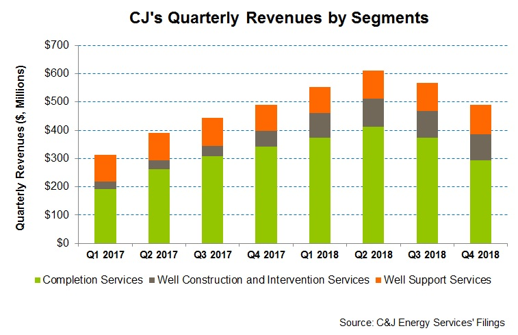 Fracking Slowdown Can Hold Down C&J Energy Services Before