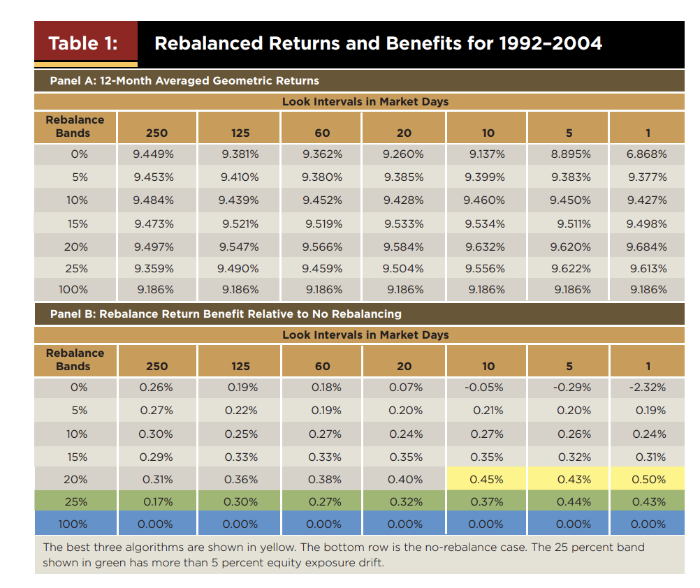 Everything You Wanted To Know About Rebalancing (But Were Too Afraid