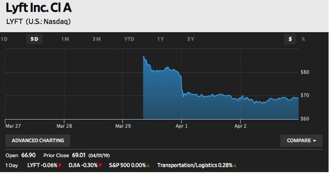 Lyft chart from Wall Street Journal