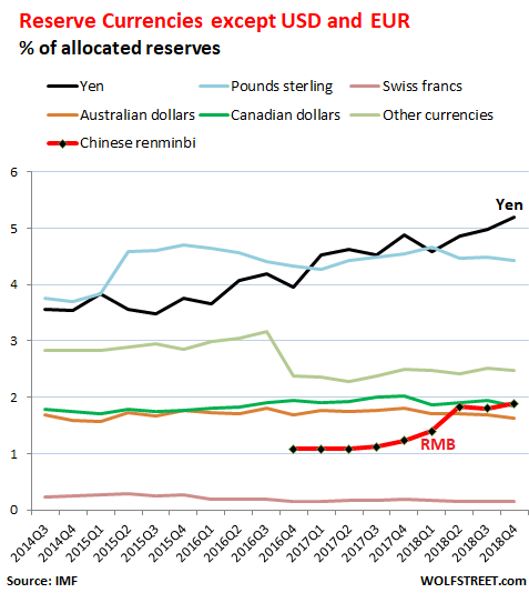 Status As Global Reserve Currency