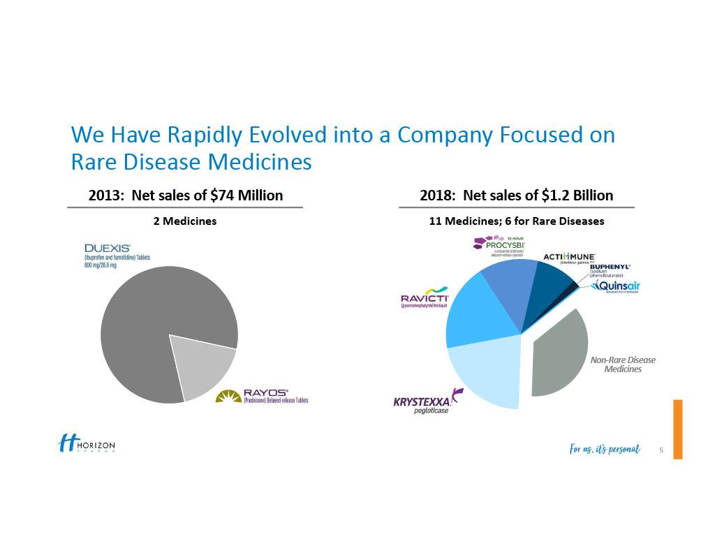 Acer's Upcoming Catalysts - Acer Therapeutics Inc  (NASDAQ:ACER