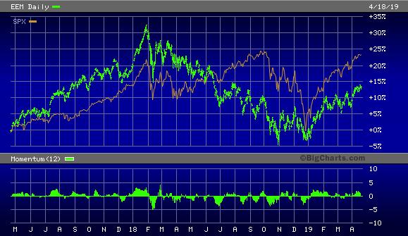iShares MSCI Emerging Markets ETF