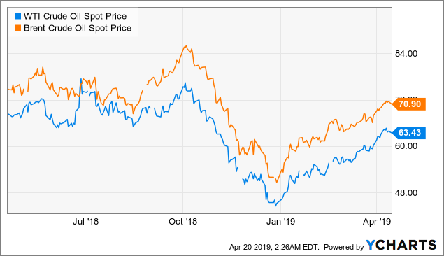 Exxon Mobil Could Be A Big Winner In 2019