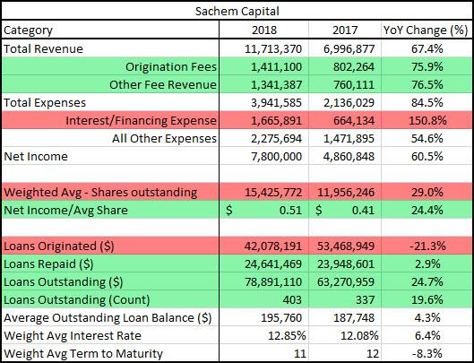 Sachem capital ipo review