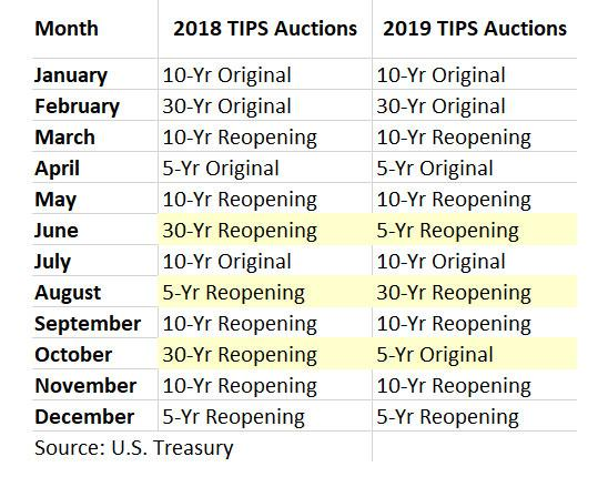 New TIPS auction schedule