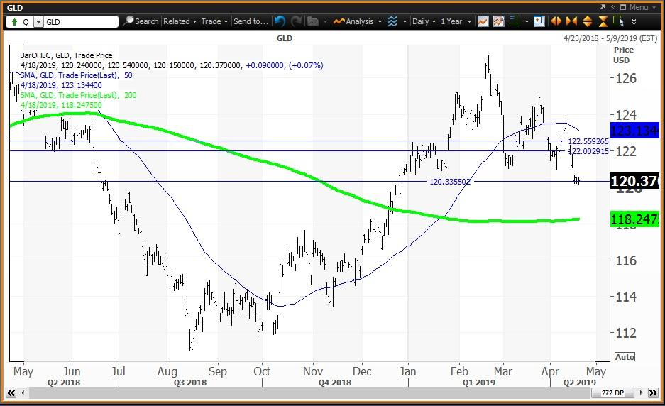 Gold Is Testing A Key Level As Commodities Stall And The Dollar Hits A New High