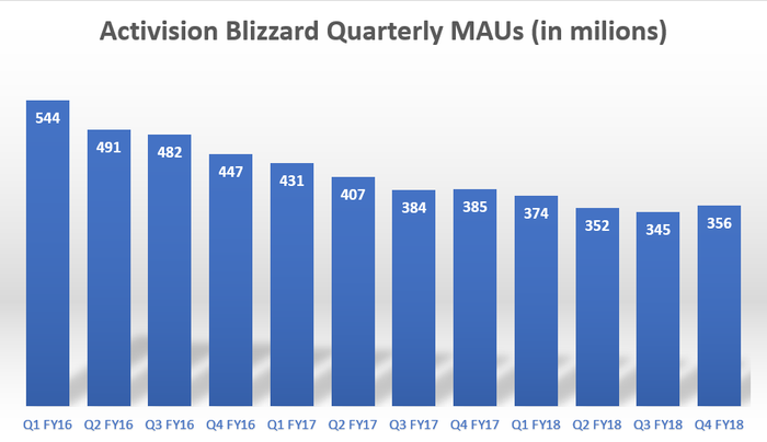 Activision Is Still Attractive As A Long Term Investment