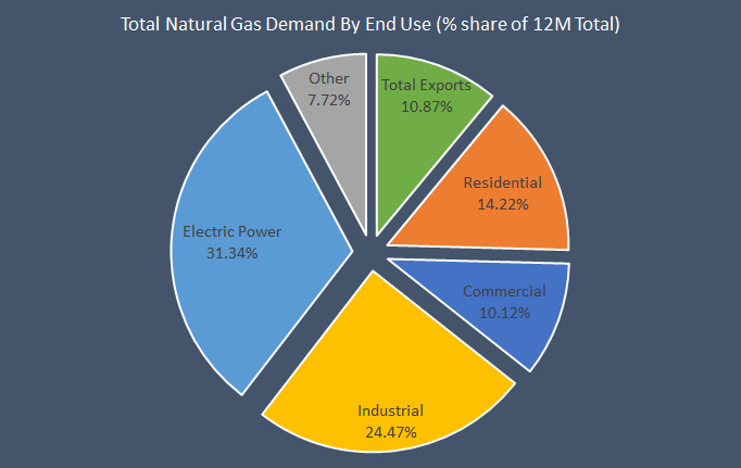 Natural Gas And The Electric Power Sector: What Are The Latest Trends?