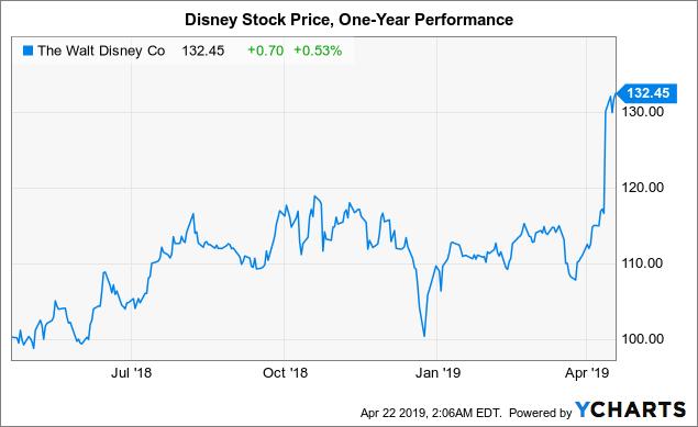 Disney: Still A Long-Term Buy Post Streaming Plans