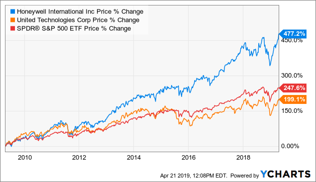 Honeywell Shrinks To Grow: The Case For More Alpha