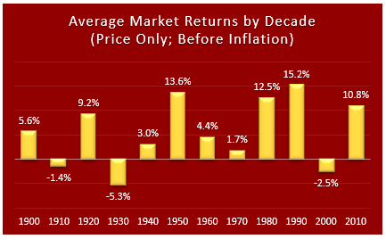 Expected Equity Market Returns For The Next 10 Years (Part 2)