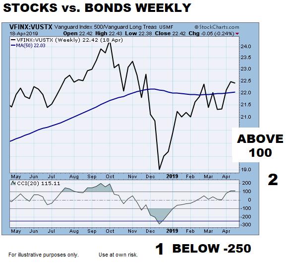Rare Shift In Stock/Bond Ratio