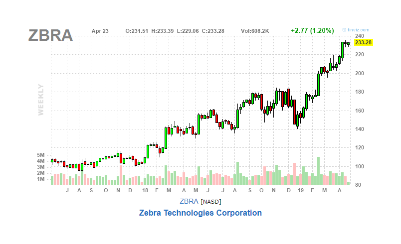 Zebra Technologies Is Firing On All Cylinders