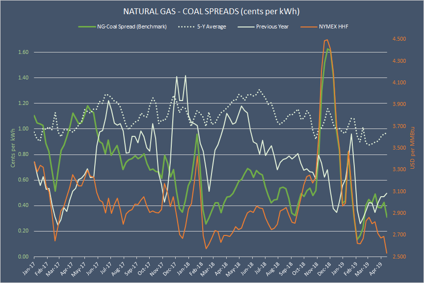 Natural Gas And The Electric Power Sector: What Are The Latest