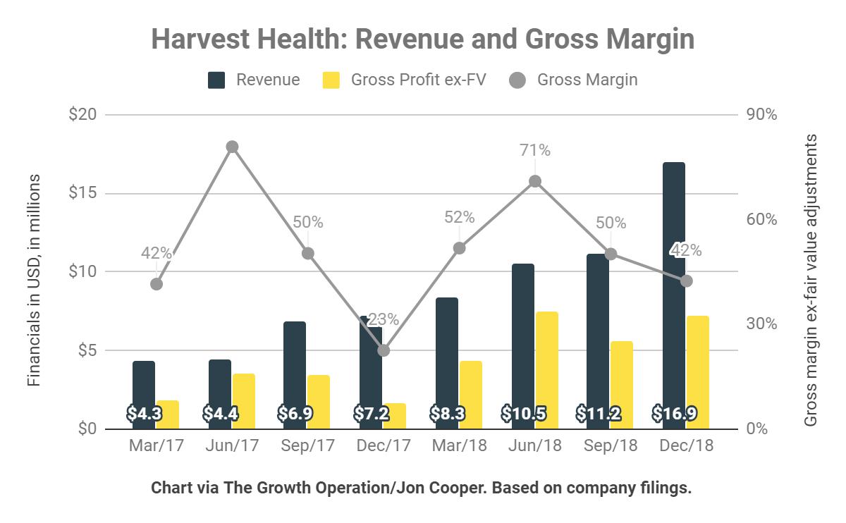 Harvest Health revenue growth and gross margins