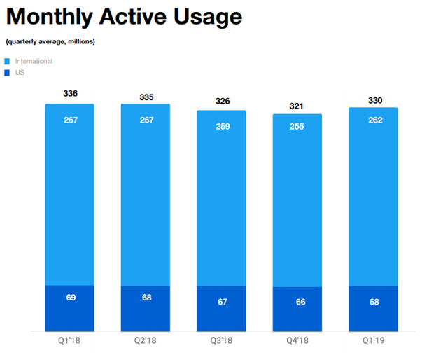 Twitter使用情况统计数据