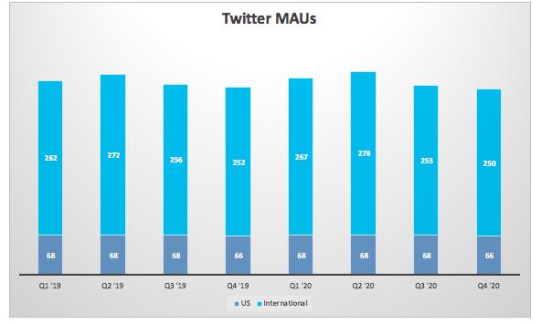 Twitter MAU预测