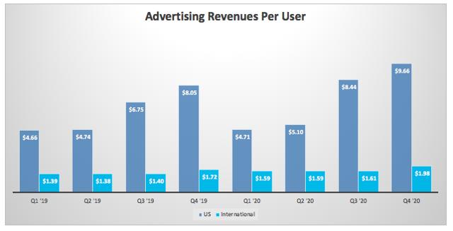 每位用户的广告收入