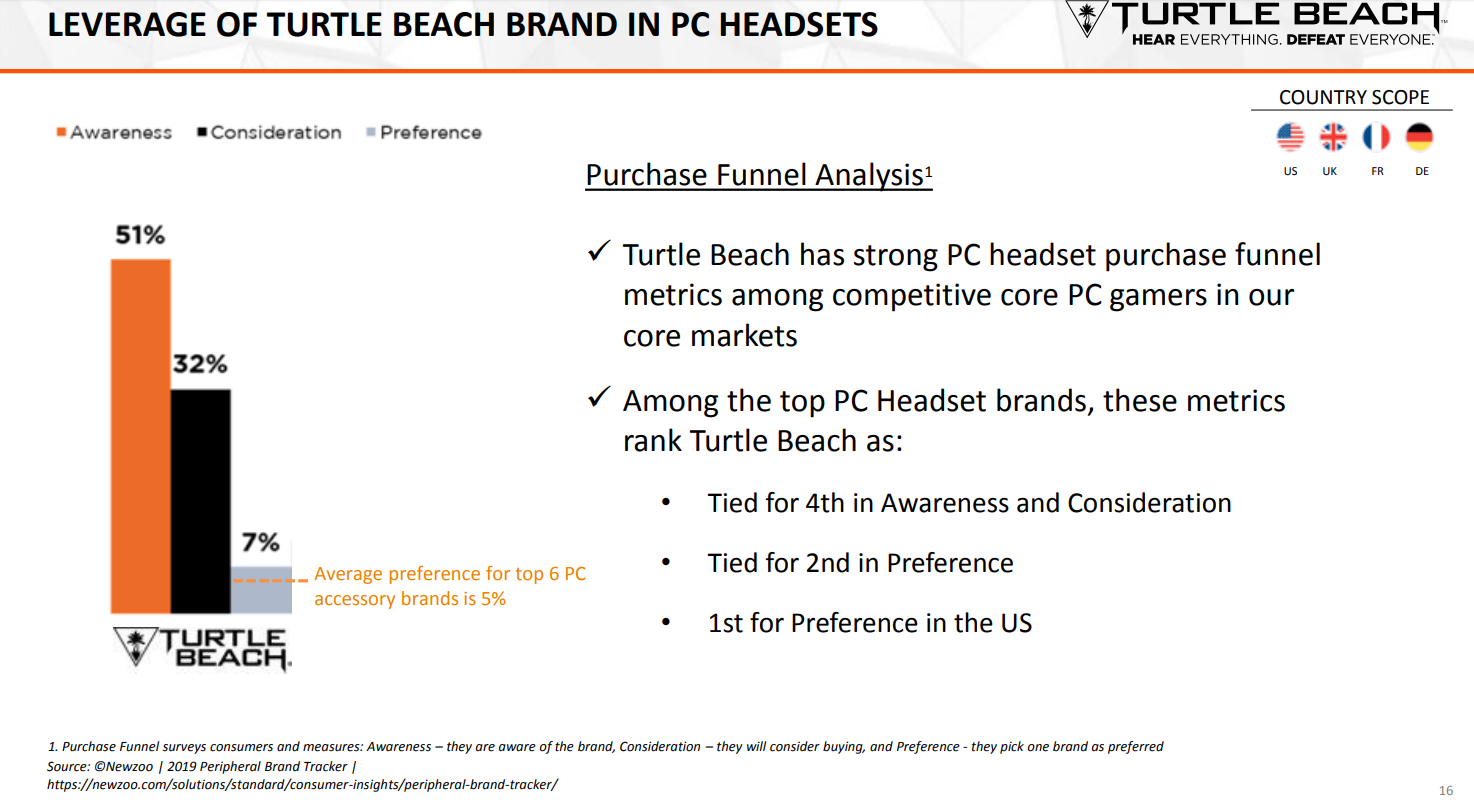Turtle Beach: Unwarranted Selloff