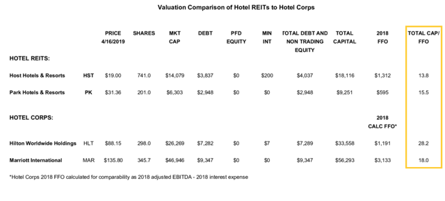 capitalization of FFO Hotels and Hotel REITs