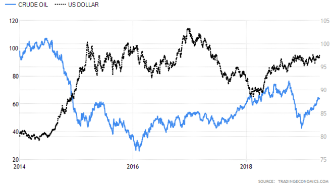 Odd Correlation Between Oil And The Dollar | Seeking Alpha