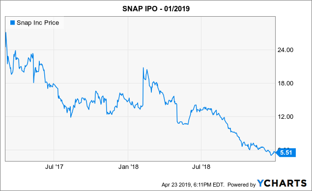 Snap inc s ipo a case study