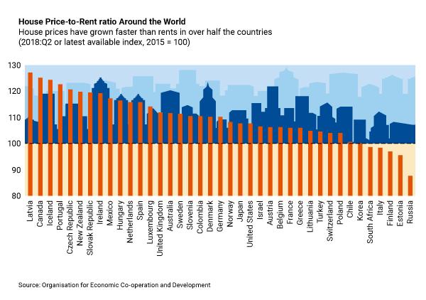 Global Real Estate - Has The Tide Begun To Recede? | Seeking Alpha