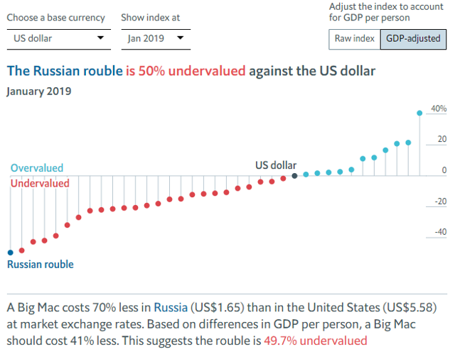 Russian Ruble Undervalued