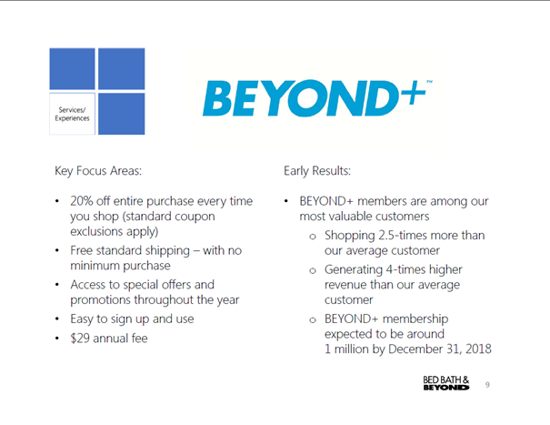 The Past And The Future Of Bed Bath & Beyond - Bed Bath & Beyond Inc