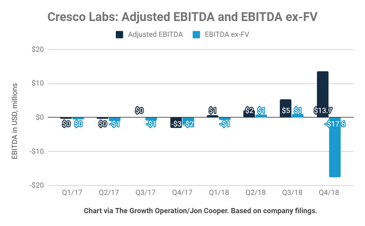 Cresco Labs: Soaring After Revenue Beat - Cresco Labs Inc